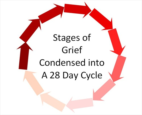 Five Stages of Grief Condensed into a 28 Day Cycle