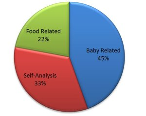 HFM Blog Pie Chart
